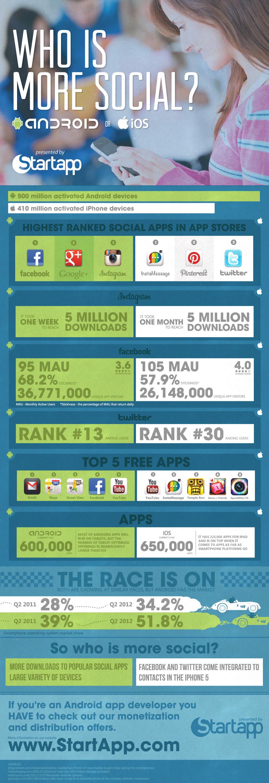 Android - Les chiffres en infographies | Com'On Sense